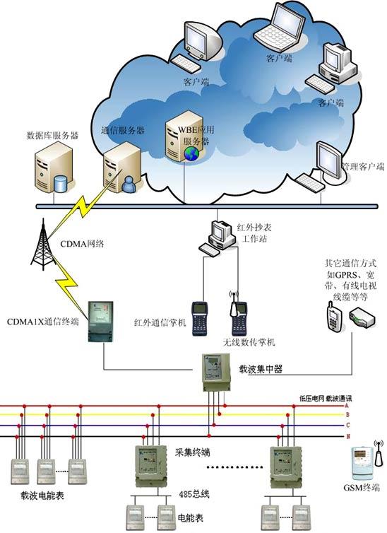 一、主站软件功能    1、远程抄表    系统可以按照抄表计划,通过GSM、CDMA、GPRS等通讯方式远程抄读电量数据;也可以通过手持式抄表机,在集中器或采集终端上读取由电力载波通讯获得的各电表的电量数据。    2、数据采集    能自动采集电表电量、状态字等运行数据。    3、校时功能    时钟是分时电能计量的基础,本系统可以对电表进行校时,尤其是采用了CDMA方式后,时间的精度可以大大提高。    4、定时抄表    系统可以设定冻结时间,上传冻结电量,以便线损统计。    5、实时监测